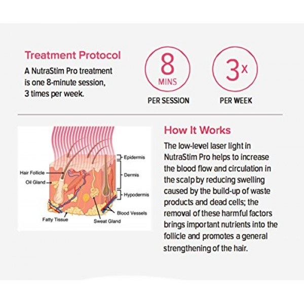 NutraStim Professional Hair Growth Laser Comb – Advanced FDA Clea...